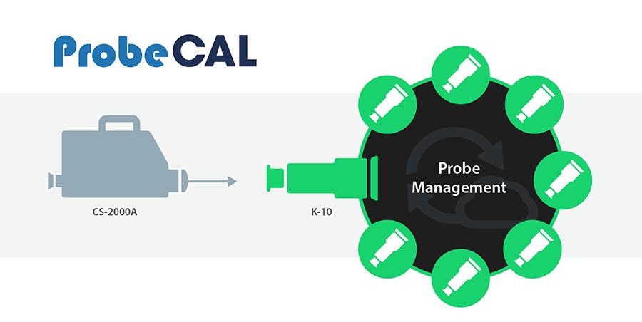 3. Probe Management Image